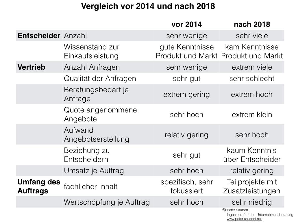 Tabelle Übersicht über die Veränderungen von Test-Dienstleistungen in der Automobilindustrie im Vergleich der Zeiträume vor 2014 und nach 2018