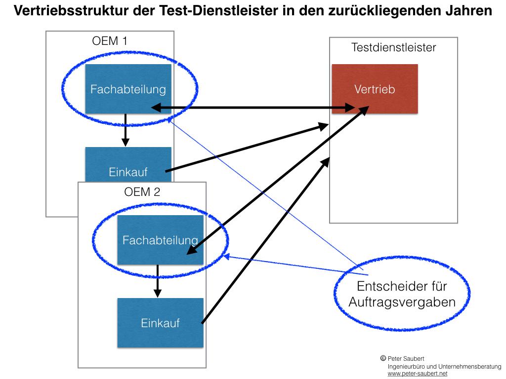 Prinzipdarstellung Vertriebsstruktur der Testdienstleister bis ca. 2014: Der Vertrieb hat gute Kontakte zu den Entscheidern in den Fachabteilungen. Der Wettbewerb wird über Qualität und Preis gesteuert.