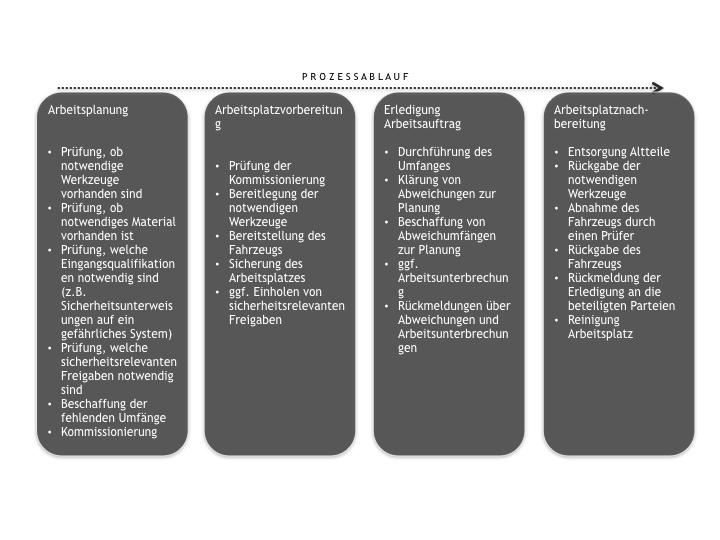 Bild Prozessablauf der Arbeiten des Werkstattmitarbeiters in Versuchswerkstätten (Quelle: Fahrversuch Süd)