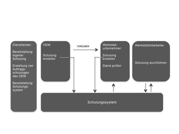 Bild Prinzipdarstellung der Funktion eines werkvertragskonformen Ausbildungssystems in der Umsetzung Miqus (Quelle: Fahrversuch Gruppe)