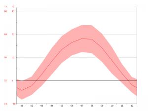 Diagramm Temperaturverlauf in Brasov (Kronstadt), Rumänien (Quelle: climate-data.org)