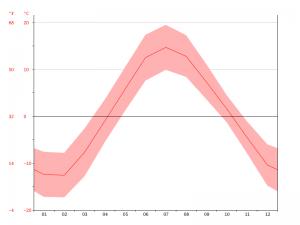 Diagramm Temperaturverlauf in Rovaniemi, Finnland (Quelle: climate-data.org)