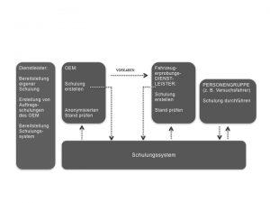 Bild Prinzipdarstellung der Funktion des Mitarbeiter-Qualifikation-System (MiQuS) (Quelle: Fahrversuch Süd)
