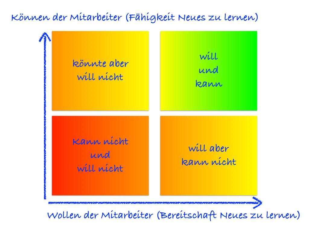 Qualifikation - Achse unten ist die Bereitschaft, Neues zu lernen. Nach oben ist die Fähigkeit, Neues zu lernen, aufgetragen.