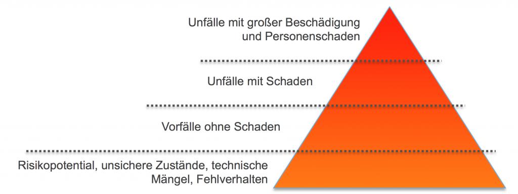 Bild der Risikopyramide nach der Risiko-Unfall-Theorie